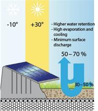 Solar Garden Roof